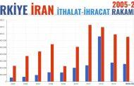 رشد دو برابری صادرات ایران به ترکیه در پی اعمال تعرفههای ترجیحی