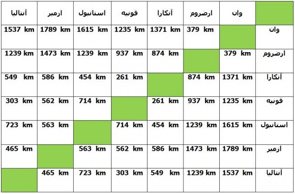 فاصله شهرهای ترکیه از هم – وان تا شهرهای دیگر ترکیه  .