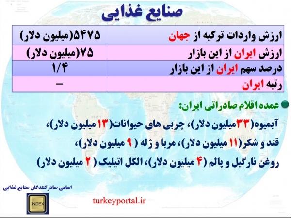 بررسی واردات ترکیه در حوزه صنایع غذایی وجایگاه ایران در آن