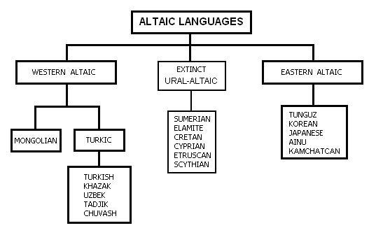 تاریخچه زبان ترکی استانبولی